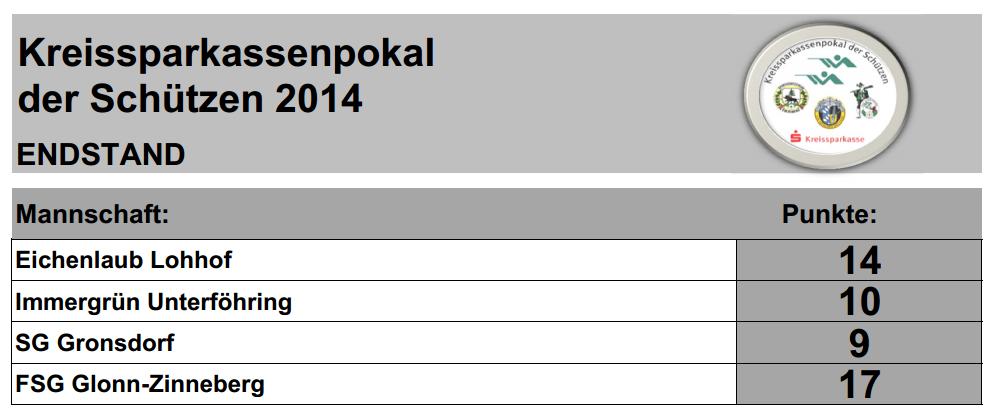 kskp2014endstand